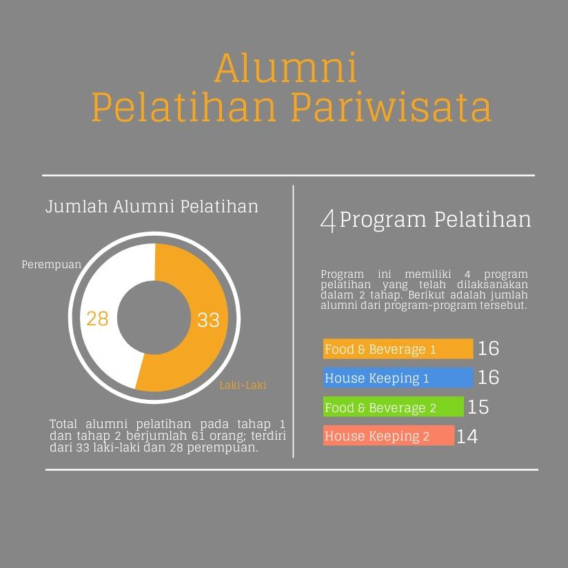Infografis Pelatihan Pariwisata