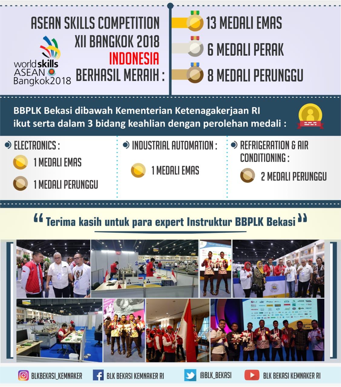 BBPLK Bekasi meraih Medali Emas dalam ajang ASEAN Skills Competition 2018 di Thailand